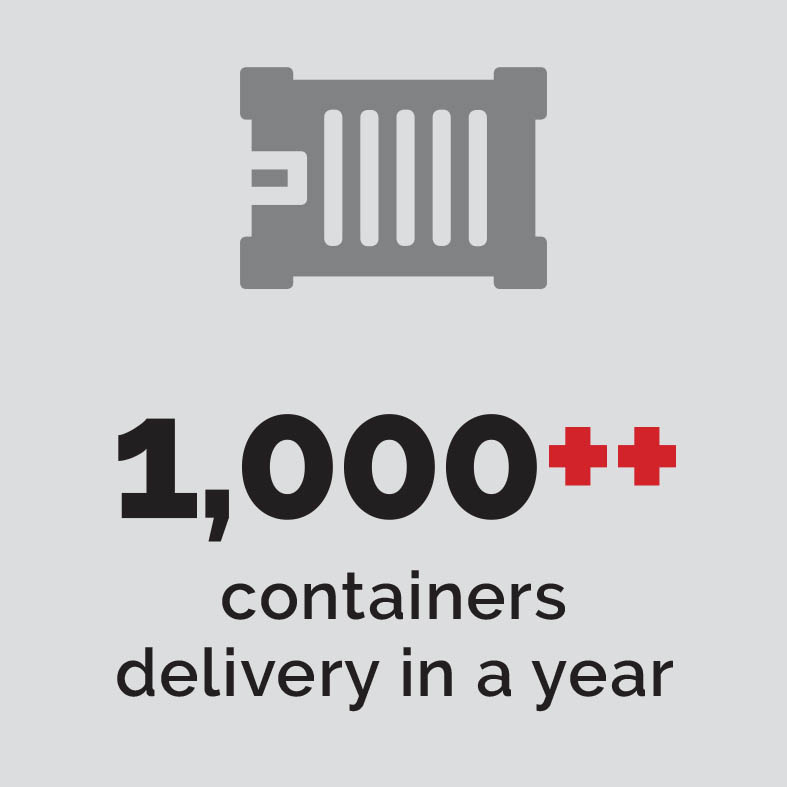 1K++ containers delivery in a year